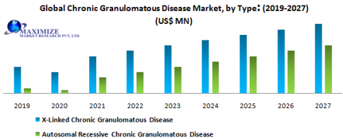 Global-Chronic-Granulomatous-Disease-Market.png