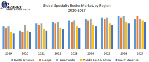 Global-Specialty-Resins-Market-by-Region.png