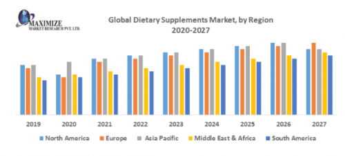 Global-Dietary-Supplements-Market.png