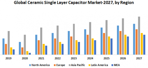Global-Ceramic-Single-Layer-Capacitor-Market.png