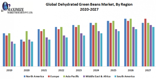 Global-Dehydrated-Green-Beans-Market-By-Region.png