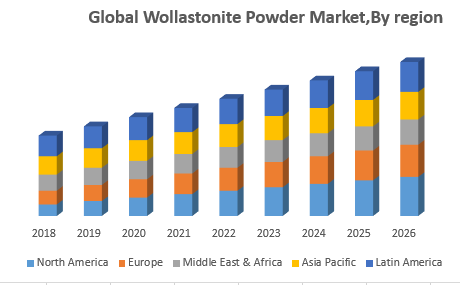 Global-Wollastonite-Powder-MarketBy-region.png