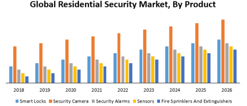 Global-Residential-Security-Market.png