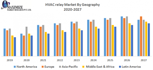 HVAC-relay-Market-By-Geography.png