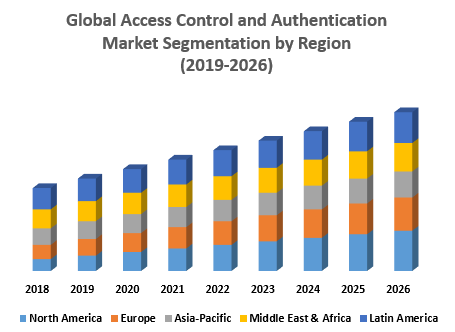Global-Access-Control-and-Authentication-Market-Segmentation-by-Region.png