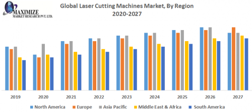 Global-Laser-Cutting-Machines-Market-By-Region.png
