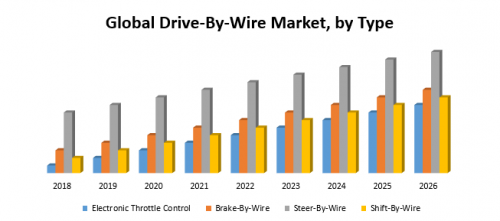 Global-Drive-By-Wire-Market111.png