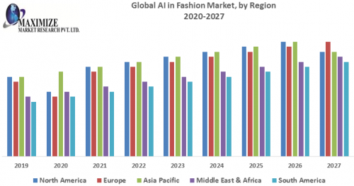 Global-AI-in-Fashion-Market-1.png