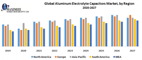 Global-Aluminum-Electrolyte-Capacitors-Market-by-Region.png