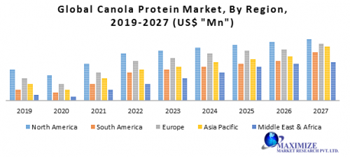 Global-Canola-Protein-Market.png