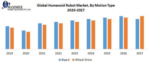 Global-Humanoid-Robot-Market-By-Motion-Type.png