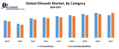 Global-Oilseeds-Market-By-Category.png