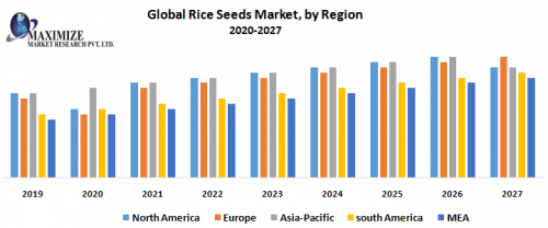 Global-Rice-Seeds-Market-by-Region.pg.png