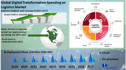 Global-Digital-Transformation-Spending-on-Logistics-Market.png