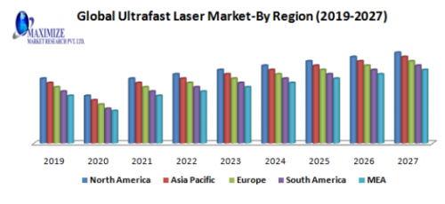 Global-Ultrafast-Laser-Market.png