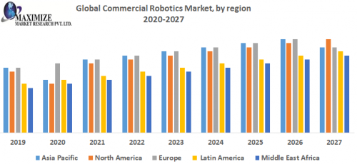 Global-Commercial-Robotics-Market-by-region.png