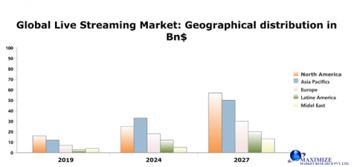 Global-Live-Streaming-Market.png