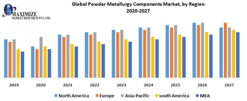 Global-Powder-Metallurgy-Components-Market-by-Region-1.png