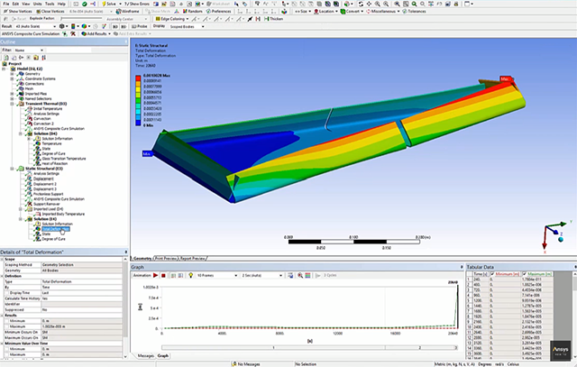 ANSYS Composite Cure Simulation 2.2 for ANSYS 2020 R2 English 64-bit