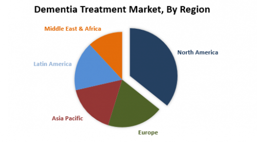 Dementia-Treatment-Market.png