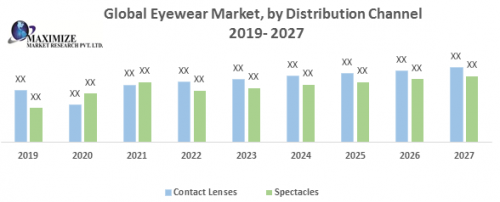 Global Eyewear Market size was valued US$ XX Mn in 2019 and the total revenue is expected to grow at 8.19 % through 2020 to 2027, reaching US$ XX Mn.  https://www.maximizemarketresearch.com/market-report/global-eyewear-market/21412/