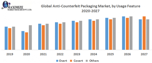 Global-AntiCounterfeit-Packaging-Market.png