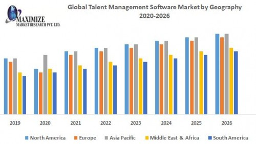 Global-Talent-Management-Software-Market-by-Geography.jpg