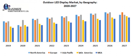 Outdoor-LED-Display-Market-by-Geography.png
