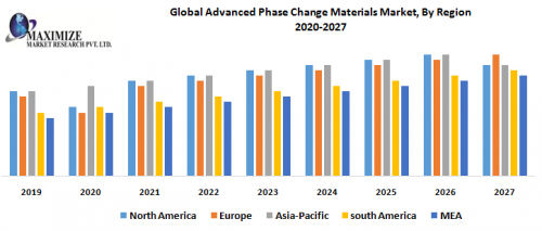 Global-Advanced-Phase-Change-Materials-Market.png