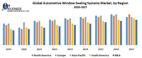 Global-Automotive-Window-Sealing-Systems-Market-by-Region.png