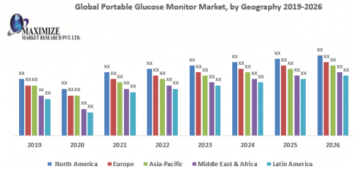 Global-Portable-Glucose-Monitor-Market.png