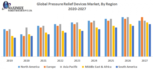 Global-Pressure-Relief-Devices-Market-By-Region.png