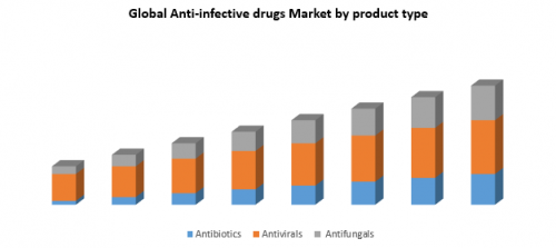 Global-Anti-infective-drugs-Market.png