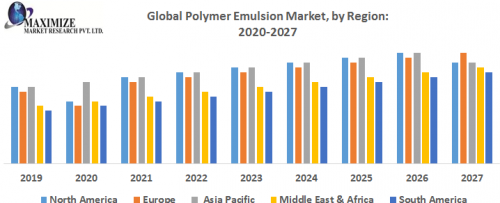Global-Polymer-Emulsion-Market-by-Region.png