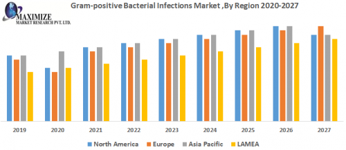 Global-Grampositive-Bacterial-Infections-Market.png