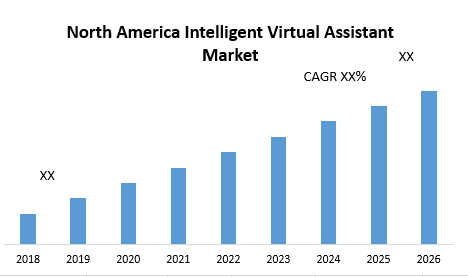 North-America-Intelligent-Virtual-Assistant-Market-1.png