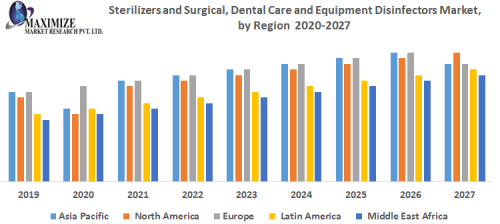 Sterilizers-and-Surgical-Dental-Care-and-Equipment-Disinfectors-Market.png
