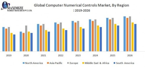 Global-Computer-Numerical-Controls-Market-CNC.jpg