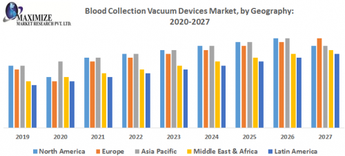 Blood-Collection-Vacuum-Devices-Market.png