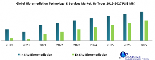 Global-Bioremediation-Technology-Services-Market.png