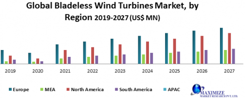 Global-Bladeless-Wind-Turbines-Market.png