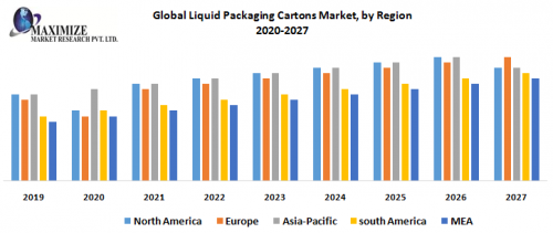 Global-Liquid-Packaging-Cartons-Market.png