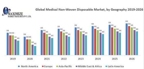 Global-Medical-Non-Woven-Disposable-Market.png