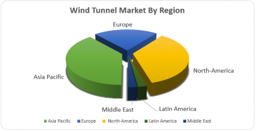 Wind-Tunnel-Market.png