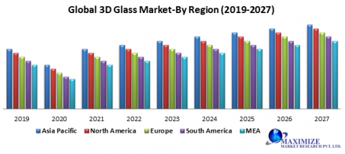 Global-3D-glass-market.png