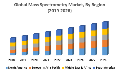 Global-Mass-Spectrometry-Market.png