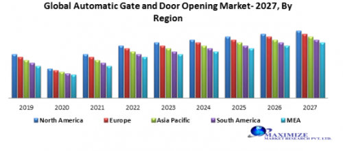 Global-automatic-gate-and-door-opening-system-market.png