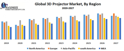 Global 3D Projector Market
