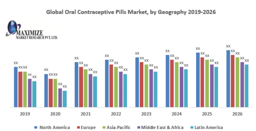 Global Oral Contraceptive Pills Market 1
