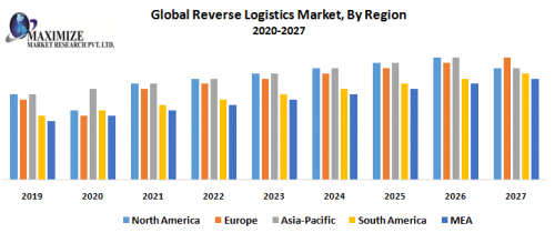 Global Reverse Logistics Market
